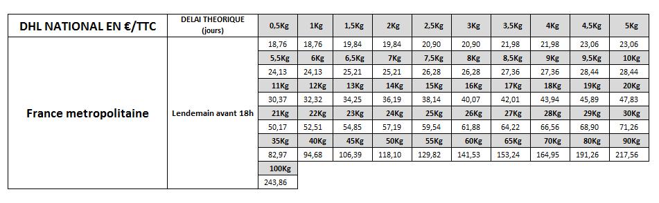Tarif DHL France metropolitaine